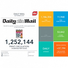 National Newspaper digital edition totals now shown on front page of ABC certificates